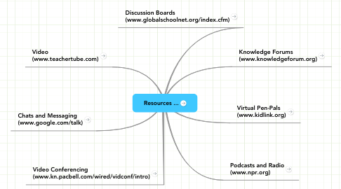 Mind Map: Resources ...