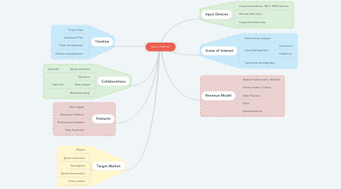 Mind Map: Sports Platform