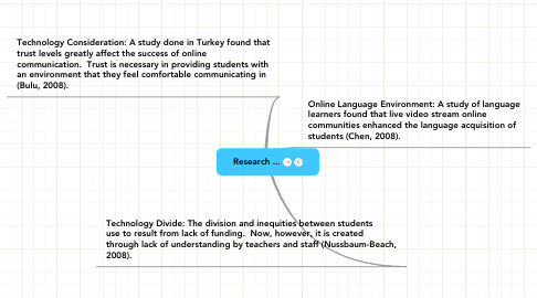 Mind Map: Research ...