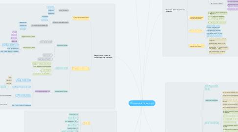 Mind Map: Менеджмент и Маркетинг
