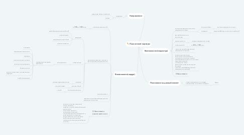 Mind Map: План личной карьеры