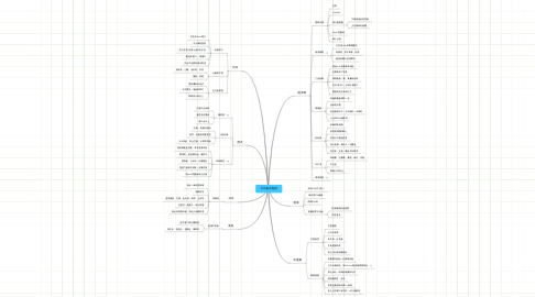 Mind Map: 工坊私房食譜