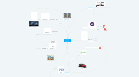 Mind Map: Are collaboration and automation the future paradigm of mobility ? What are the ethics behind the mobility revolution ?