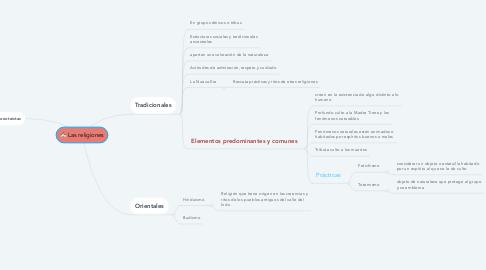 Mind Map: Jacint Verdaguer