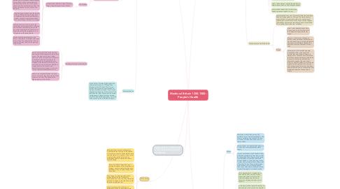 Mind Map: Medieval Britain 1250-1500: People's Health