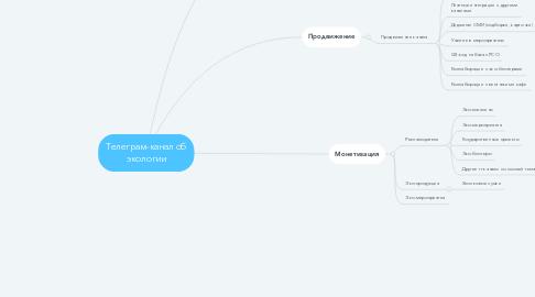 Mind Map: Телеграм-канал об экологии