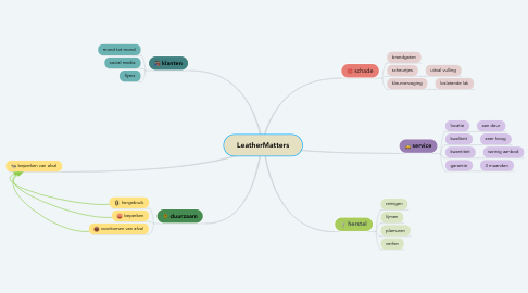 Mind Map: LeatherMatters