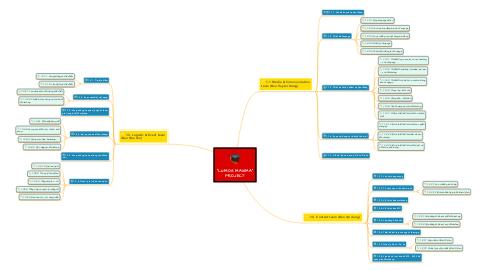 "Mind Map: ""LUMOS MAXIMA"" PROJECT"
