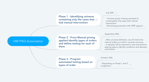 Mind Map: SaaS PXQ Automation