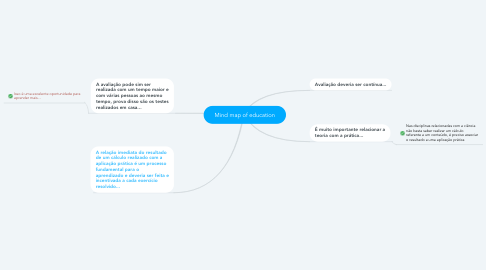 Mind Map: Mind map of education