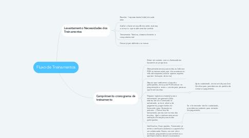 Mind Map: Fluxo de Treinamentos