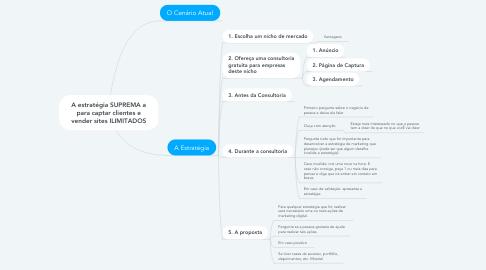 Mind Map: A estratégia SUPREMA a para captar clientes e vender sites ILIMITADOS