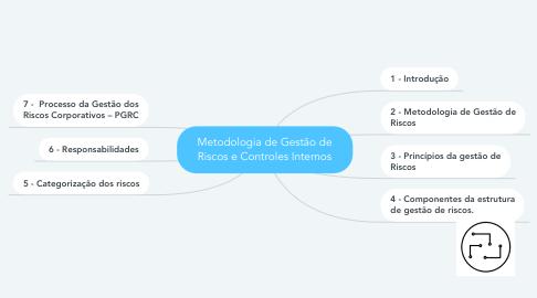 Mind Map: Metodologia de Gestão de Riscos e Controles Internos
