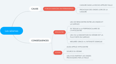 Mind Map: Les séismes