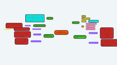 Mind Map: Mondialisation et Uniformisation culturelle