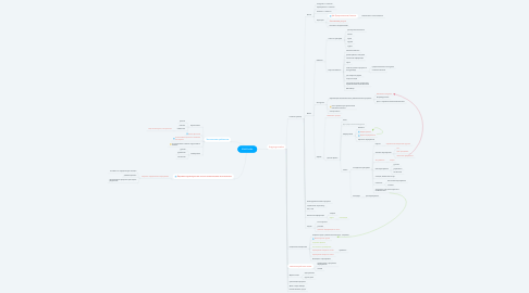 Mind Map: КidsGuide