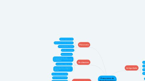 Mind Map: Precursores da Teoria Econômica