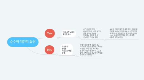 Mind Map: 순수익 개런티 옵션