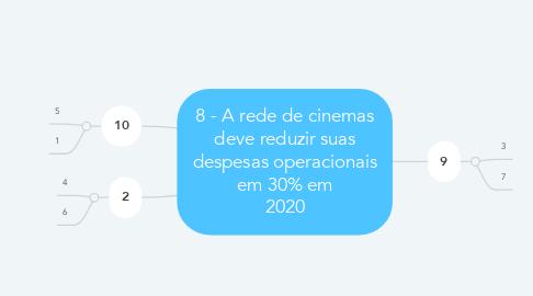 Mind Map: 8 - A rede de cinemas deve reduzir suas despesas operacionais em 30% em 2020