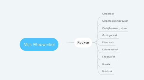 Mind Map: Mijn Webwinkel