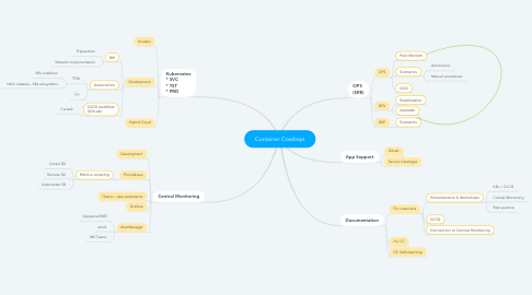 Mind Map: Container Cowboys