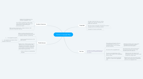 Mind Map: Tomeo's Copyright Map