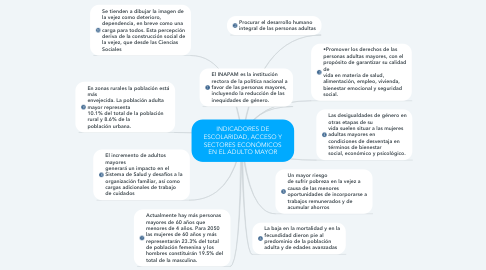 Mind Map: INDICADORES DE ESCOLARIDAD, ACCESO Y SECTORES ECONÓMICOS EN EL ADULTO MAYOR