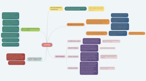 Mind Map: LECTURA