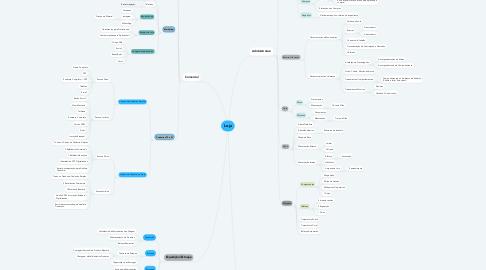 Mind Map: Loja