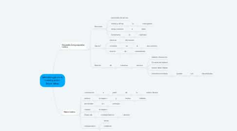 Mind Map: Metodología de la Investigación- Anyel Mesa
