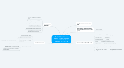Mind Map: The Red Cross Reports Massive Surge in Volunteer Numbers Worldwide in Response to COVID-19
