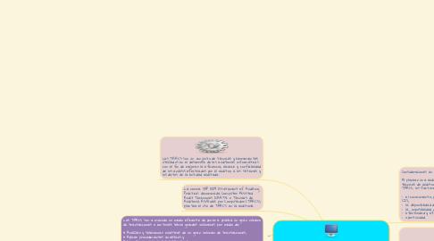 Mind Map: Técnicas de auditoría con ayuda de computadora (TAACs)