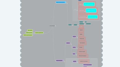 Mind Map: Tecido Epitelial