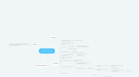 Mind Map: COPIL du 03/10/19 Évolution du projet tutoré
