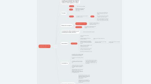 Mind Map: Sistema Francés