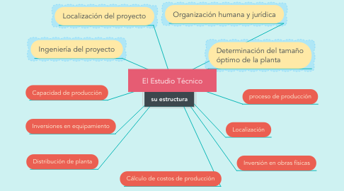 Mind Map: El Estudio Técnico