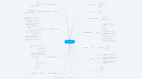Mind Map: Paradigmas