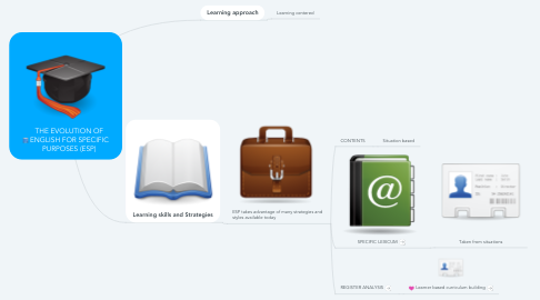 Mind Map: THE EVOLUTION OF ENGLISH FOR SPECIFIC PURPOSES (ESP)
