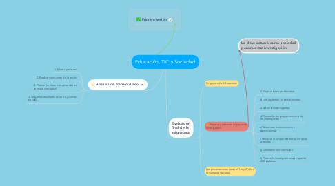 Mind Map: Educación, TIC y Sociedad