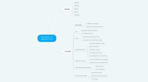 Mind Map: INFLUENCE OF IMMIGRATION