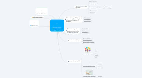 Mind Map: Культура усного і писемного мовлення (українська)