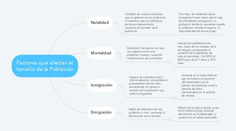 Mind Map: Factores que afectan el tamaño de la Población