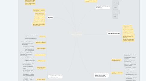 Mind Map: Preservación Documental Digital y Seguridad Informática