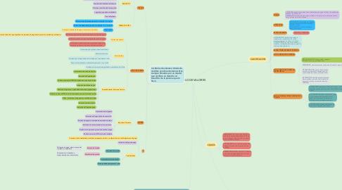 Mind Map: TITULO DE VALORES