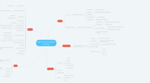 Mind Map: Etapas de la investigación estadística.