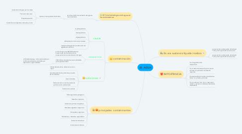 Mind Map: EL AGUA