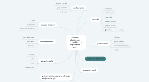 Mind Map: Teacher