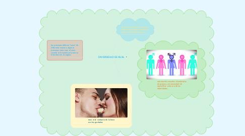 Mind Map: DIVERSIDAD SEXUAL