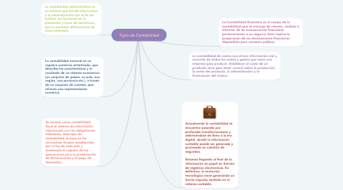 Mind Map: Tipos de Contabilidad