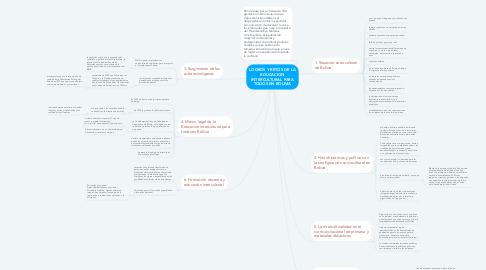 Mind Map: LOGROS Y RETOS DE LA EDUCACION INTERCULTURAL PARA TODOS EN BOLIVIA